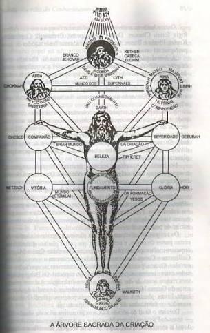 Salve Deus! O Mundo Espiritual, as Forças Iniciáticas. Salve Deus.