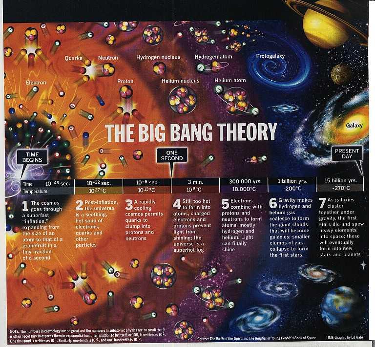 Evolução do universo