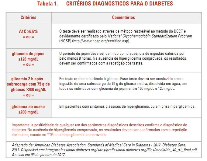 critérios diabetes e prédiabetes