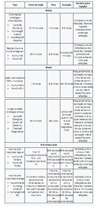 tabela insulinas