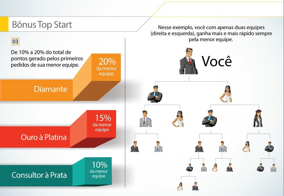 Apresentação de negócio Hinode bonus top start até 20% no binario faça seu cadastro no ID 96036