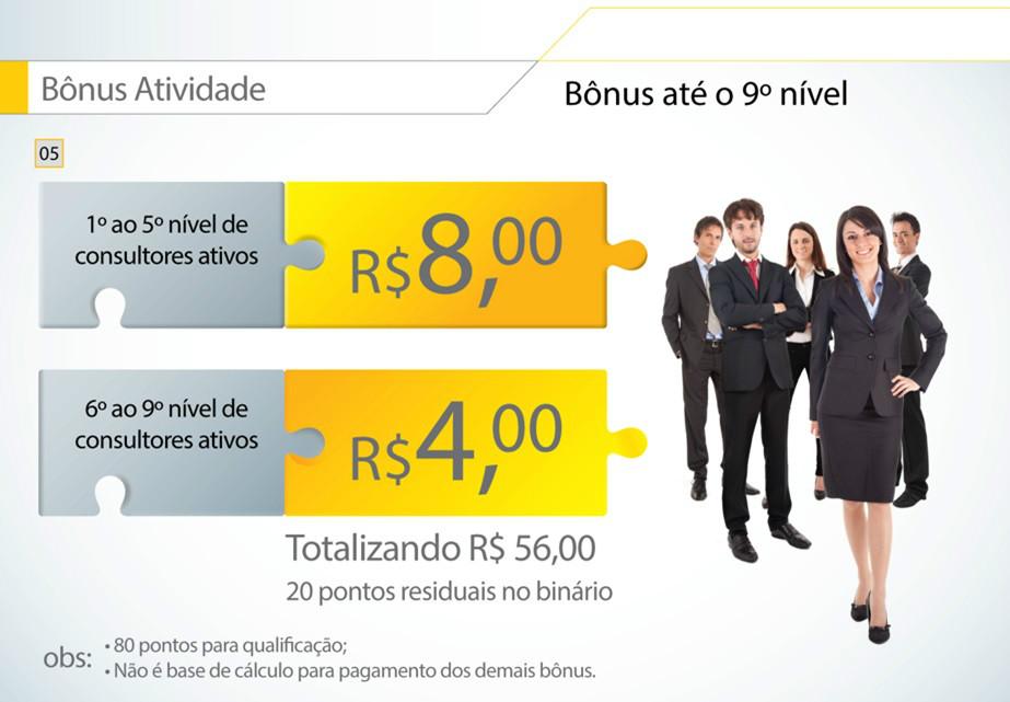 Você ganha 8 reais por cada primeira compra das pessoas de sua equipe. tem 100 pessoas são 100 X 8,00 faça seu cadastro Hinode no ID 96036