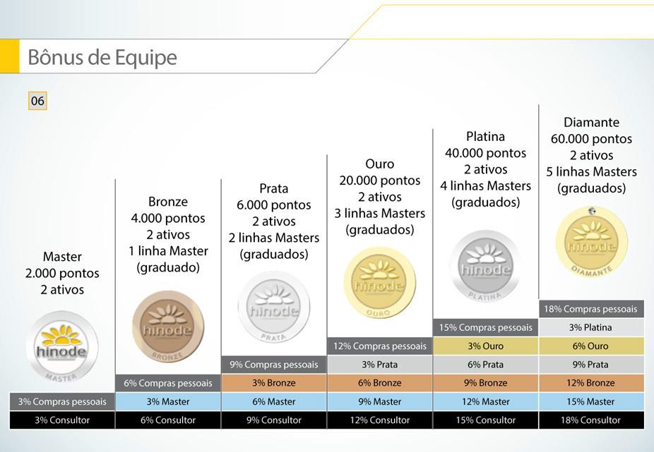 Plano de negócio Hinode, master, bronze, prata, ouro, platina e Diamante, faça seu cadastro no ID 96036