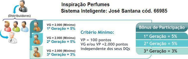 Sistema Inteligente Inspiração Perfumes e Cosméticos ganhos de 100% nas vendas e até 33% de ganhos por sua equipe