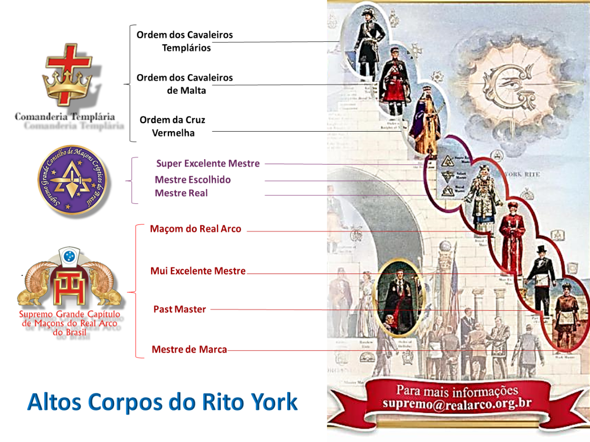 Altos Corpos do Rito York