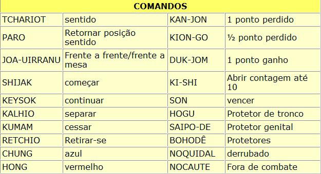 Tabela de comando