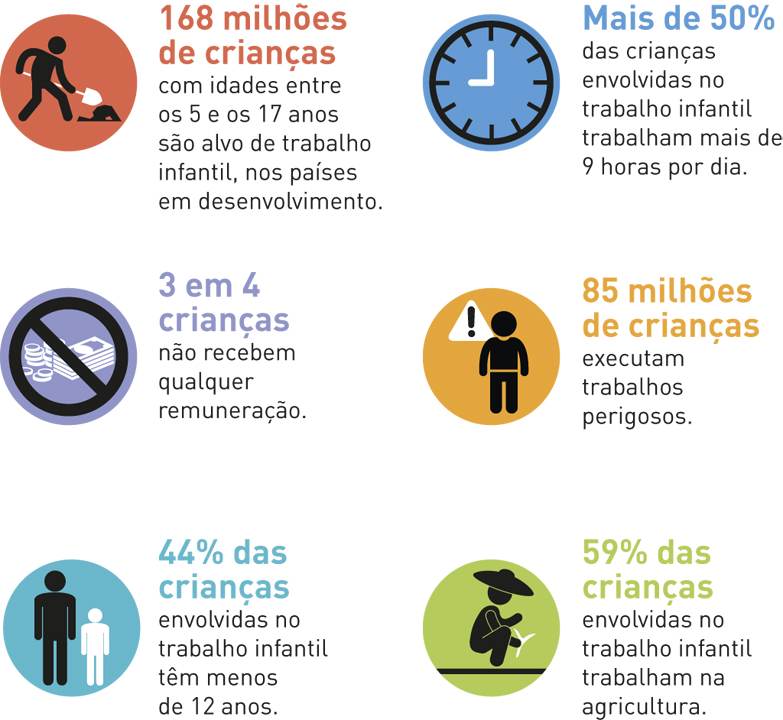 Alguns números sobre o trabalho infantil no mundo.