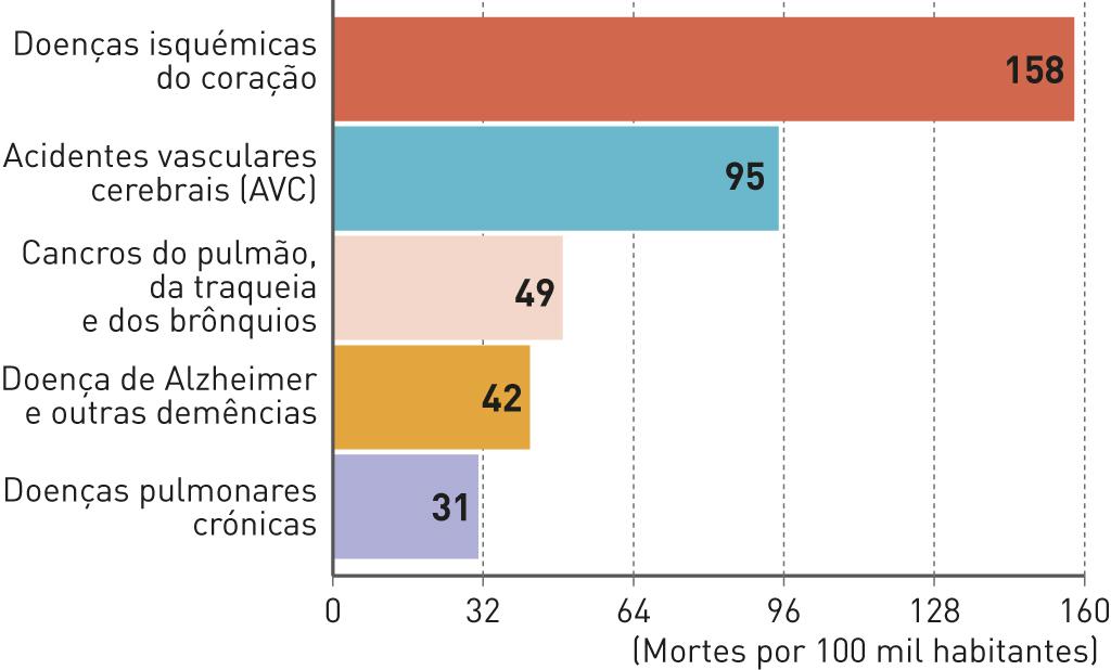 Principais causas de morte nos Países Desenvolvidos.