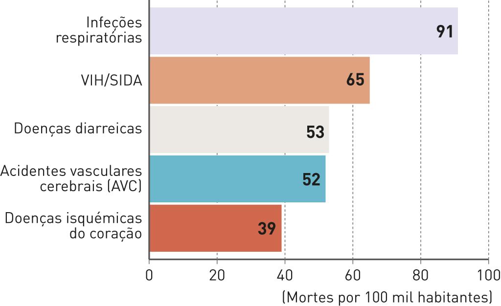 Principais causas de morte nos Países Em Desenvolvimento.