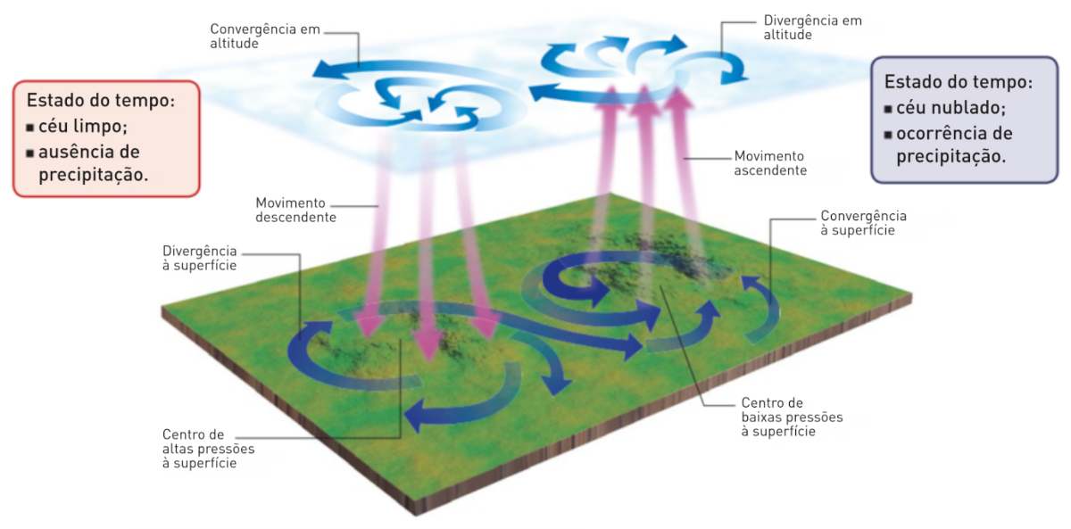 Circulação do ar nos centros barométricos.