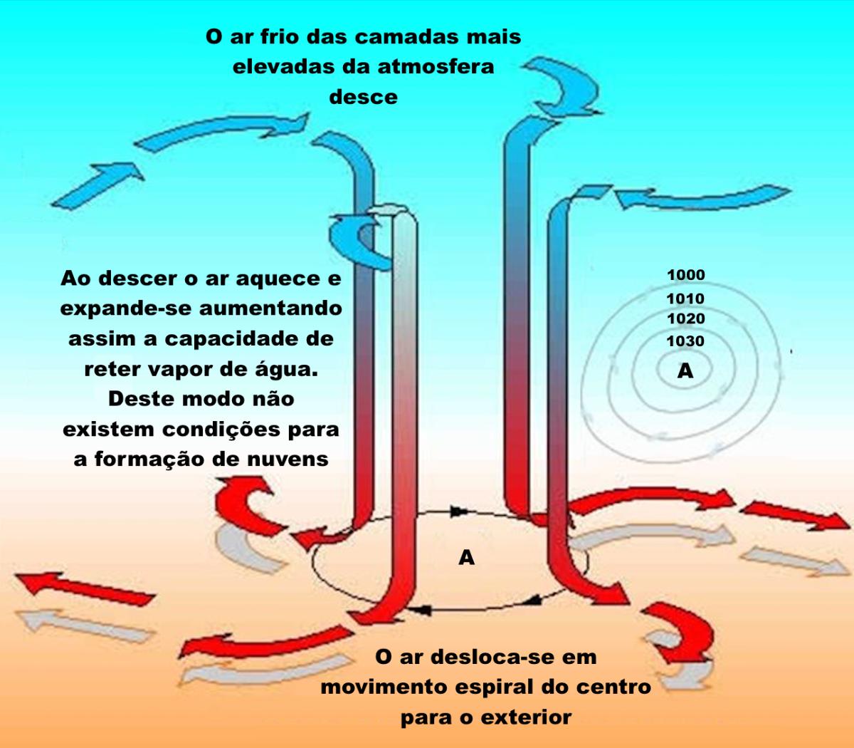 Circulação do ar nos centros de baixa pressão atmosférica.