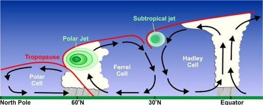 Circulação geral do ar na atmosfera.