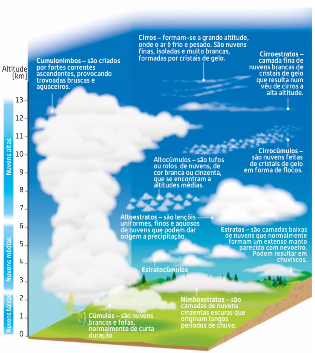 Classificação das nuvens segundo a altitude e a forma.