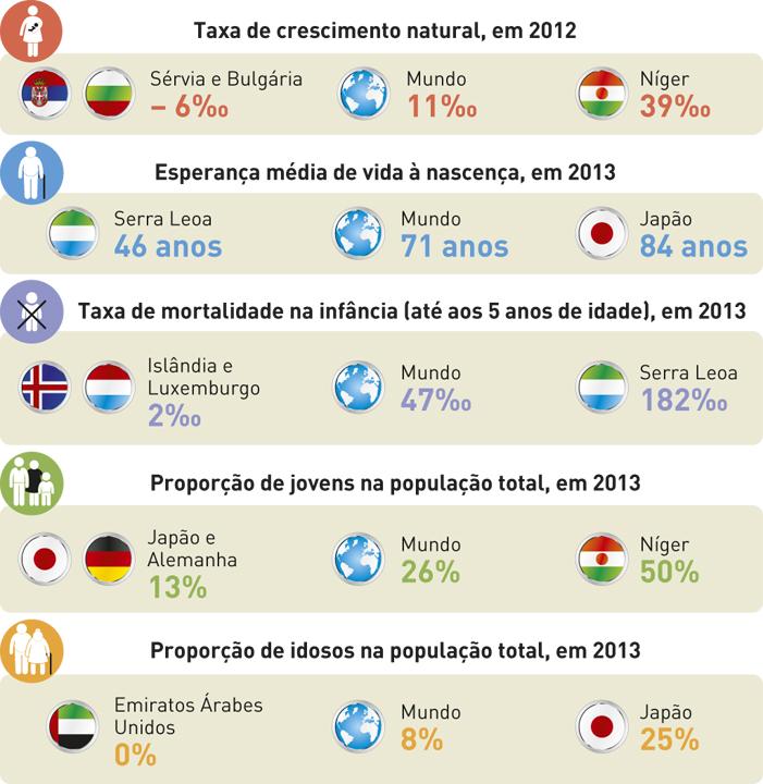 Contrastes demográficos no mundo em 2012/2013.