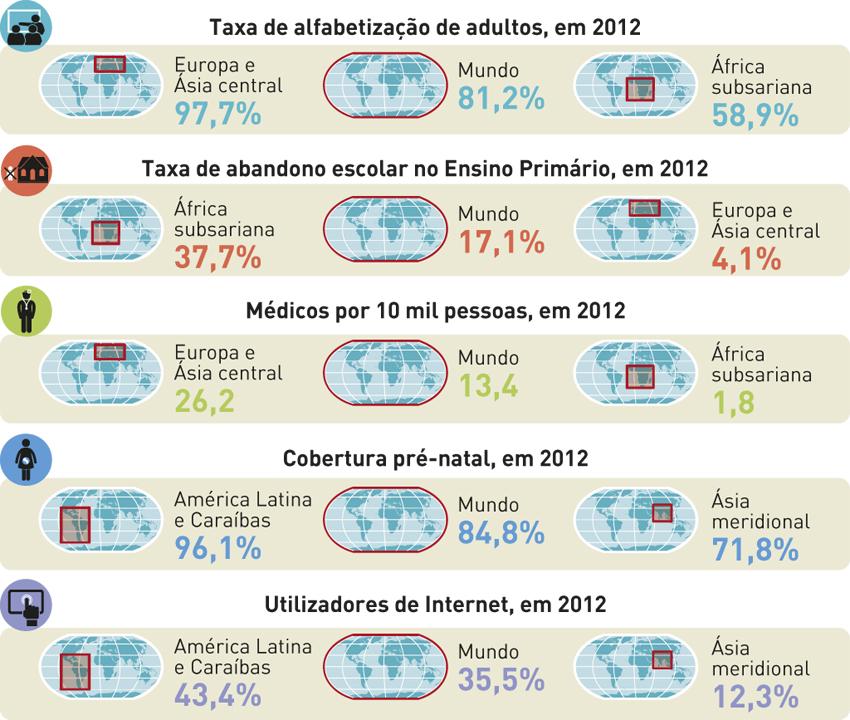 Contrastes socioculturais no mundo em 2012.