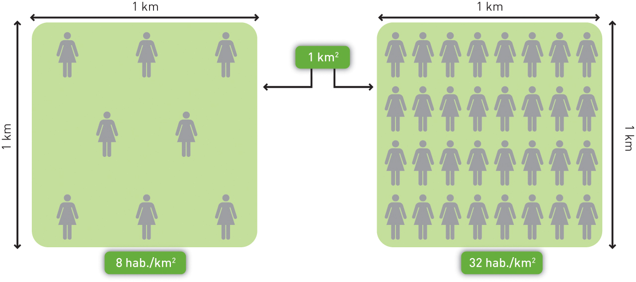 Esquema exemplificativo da densidade populacional.