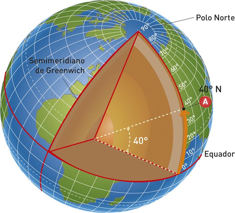 Determinação da latitude.