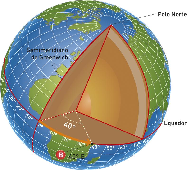 Determinação da longitude.