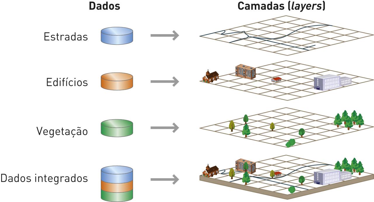 Diferentes tipos de dados e respetivas camadas num SIG.