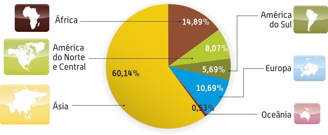 Distribuição da população por continentes, em percentagem.