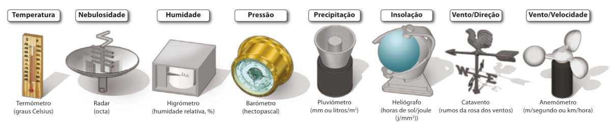Elementos climáticos e respetivos instrumentos de medição.