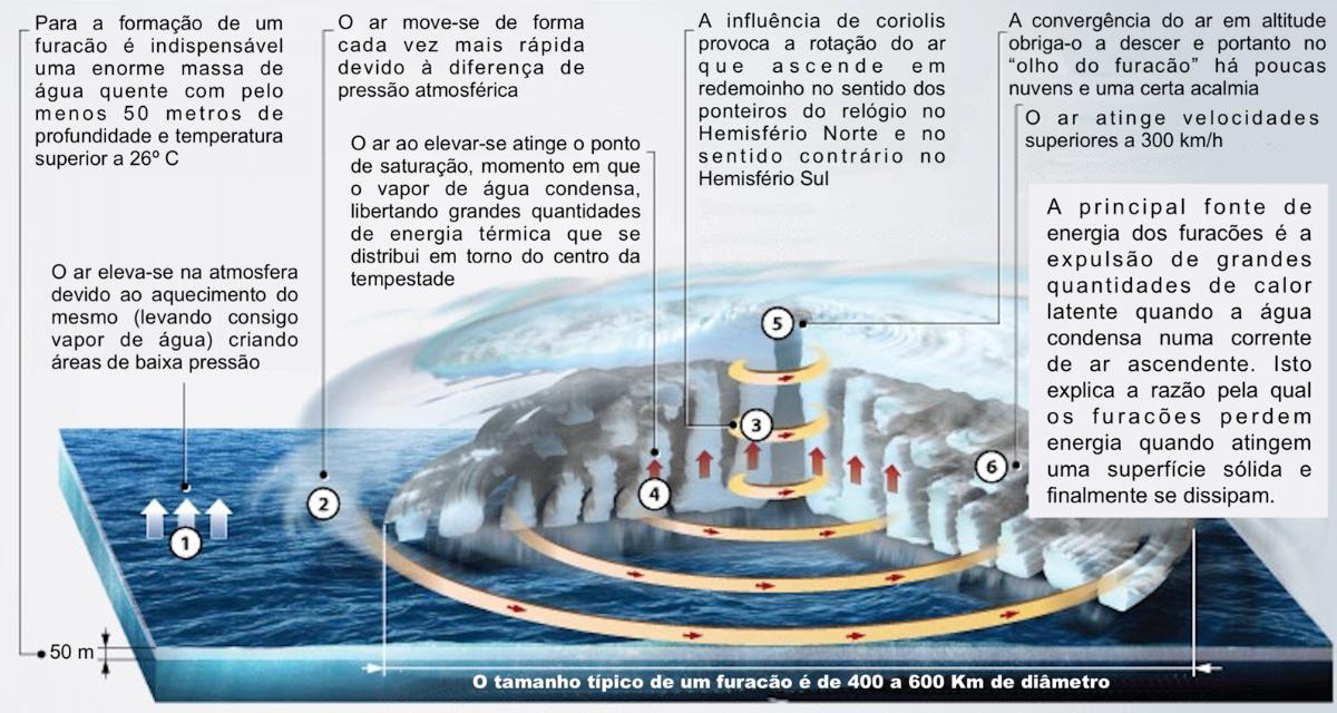 Estrutura e formação de um furacão.