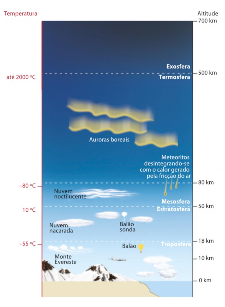 Estrutura vertical da atmosfera.