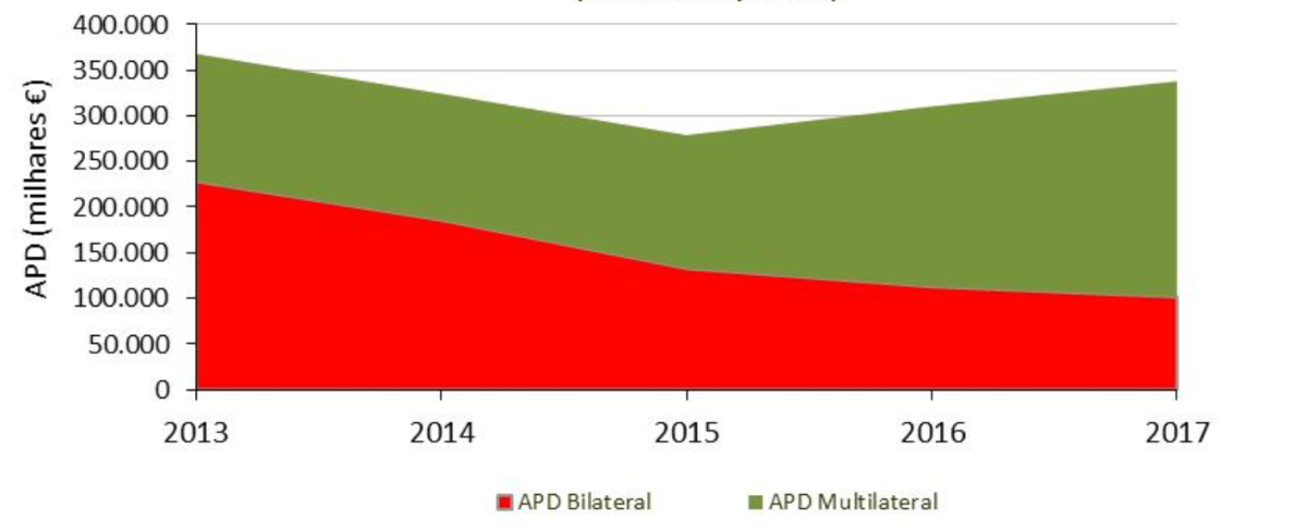 Evolução da APD portuguesa.
