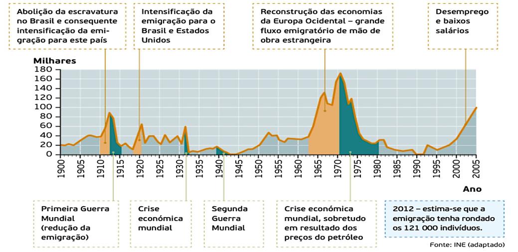 Evolução da emigração portuguesa.