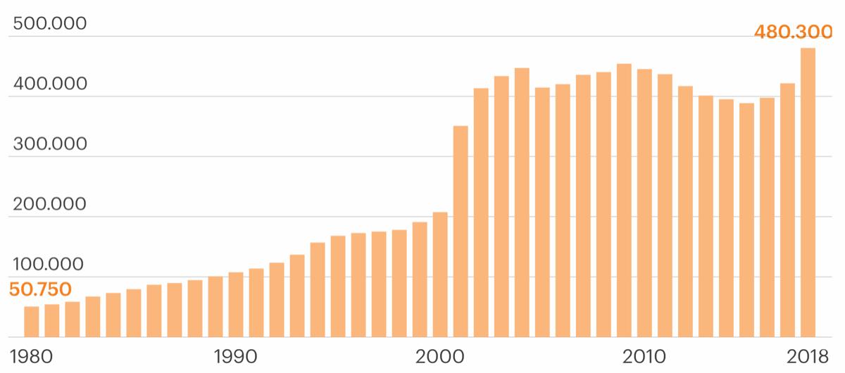 Evolução da população estrangeira residente em Portugal.