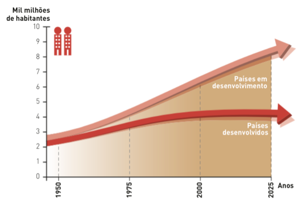 Evolução da população urbana entre 1950 e 2025 (estimativa).