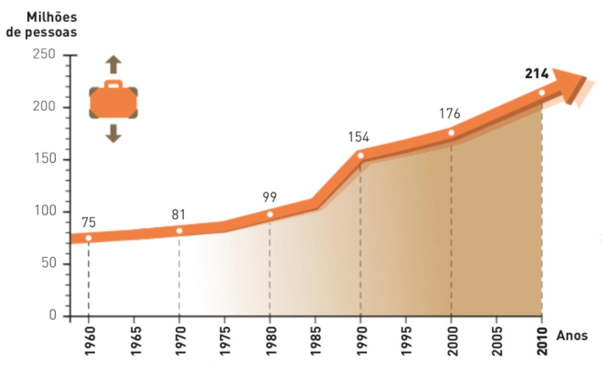 Evolução do número de migrantes desde 1960 a 2010.