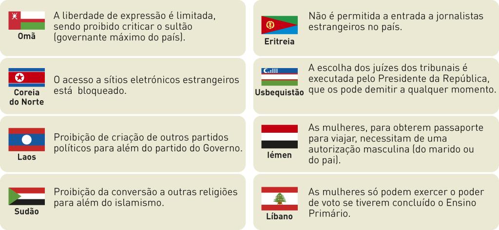 Exemplos de leis contra a liberdade em alguns países do mundo.