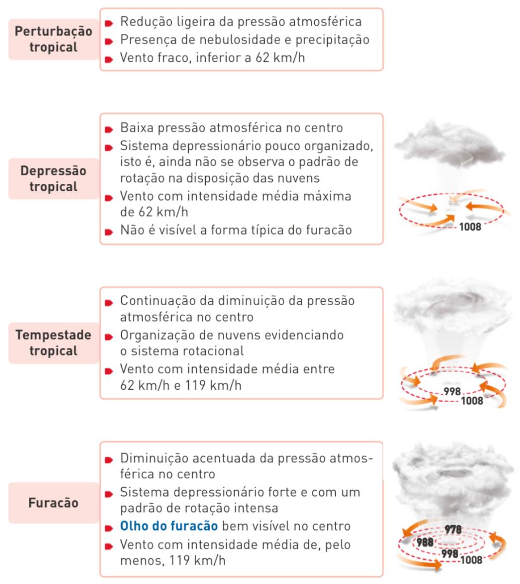 Fases de evolução de uma tempestade tropical.