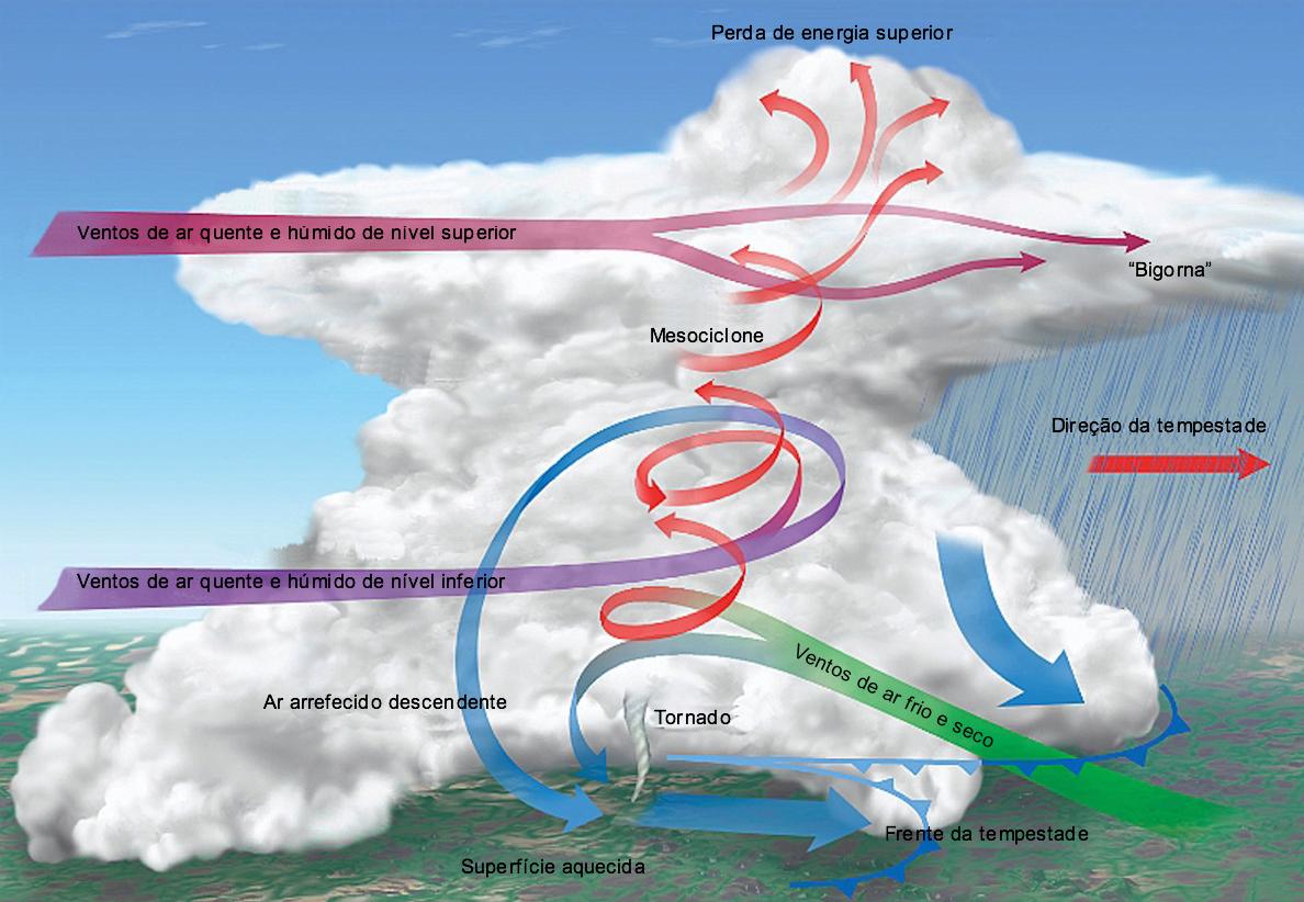 As massas de ar na formação de um tornado.