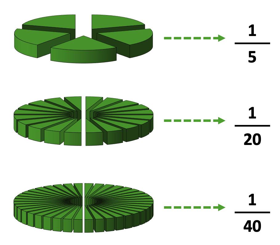 Exemplo de escalas utilizadas em Geografia.