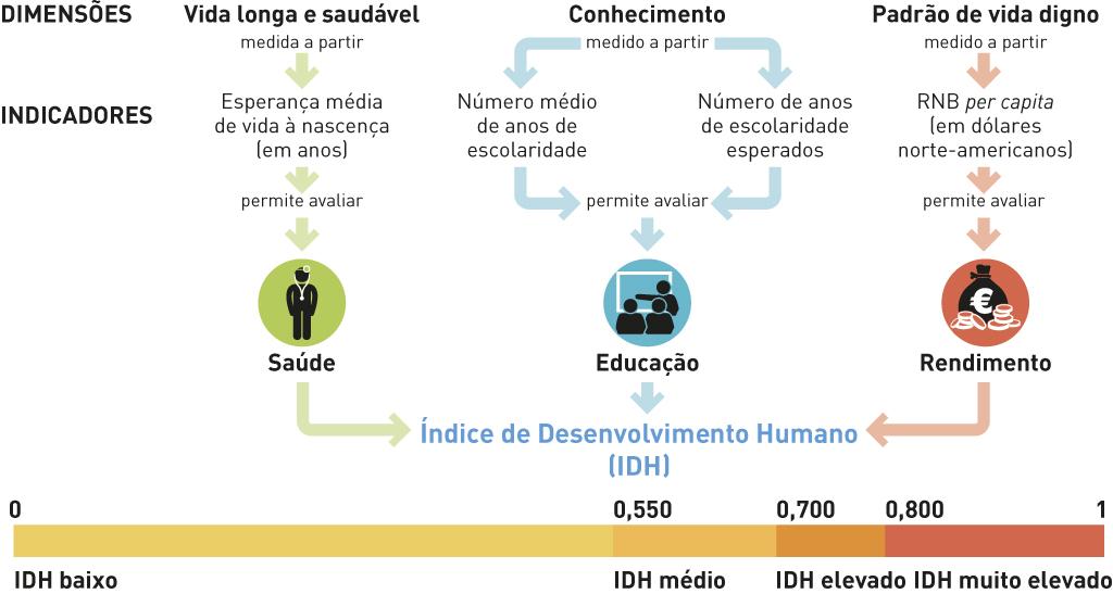 Componentes do Índice de Desenvolvimento Humano e suas classificações.