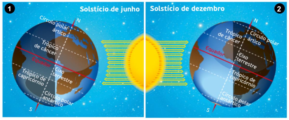 Incidência dos raios solares na superfície terrestre durante os solstícios.