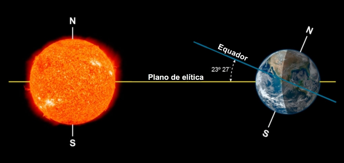 Inclinação do eixo terrestre perante o plano da elítica.