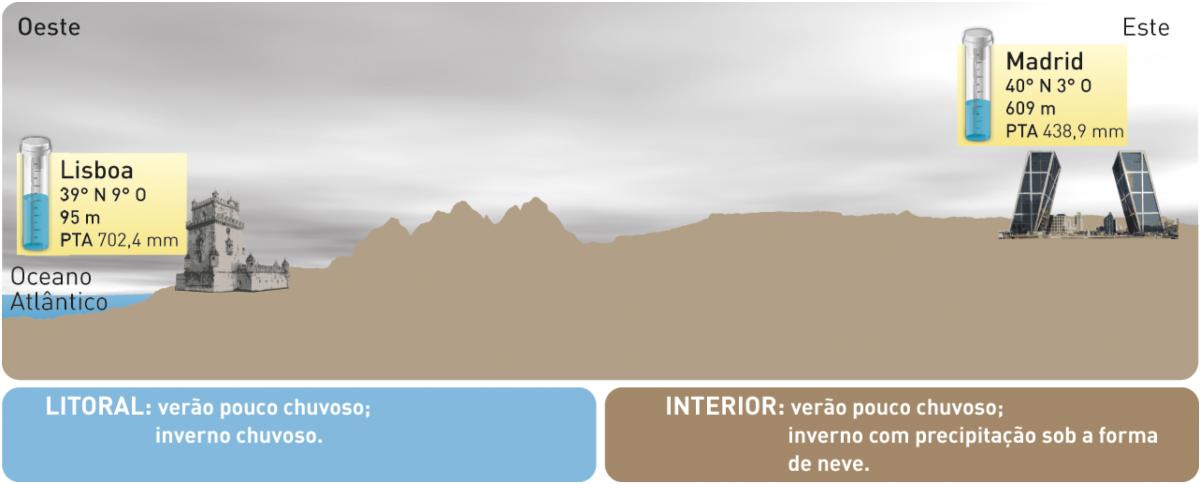 Influência do afastamento e da proximidade do mar na precipitação.