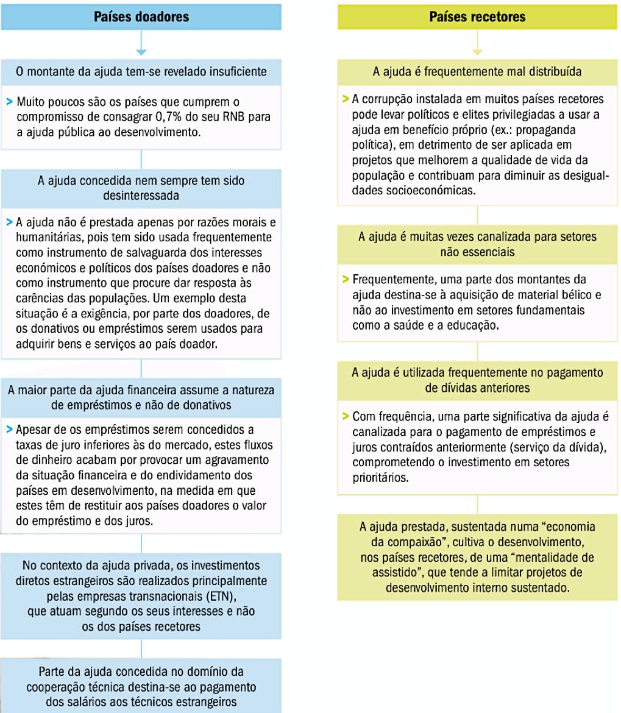 Principais causas do insucesso das ajudas ao desenvolvimento.