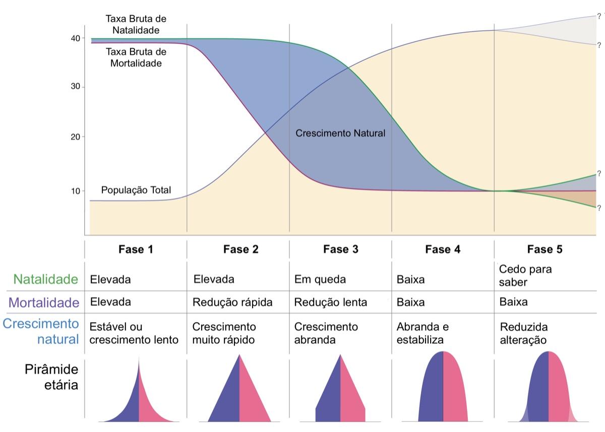 Modelo de Transição Demográfica.