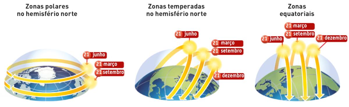 Movimento aparente anual do sol em diferentes regiões da Terra.