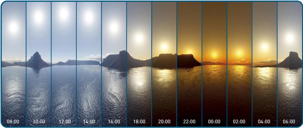 Movimento aparente anual do sol visível no Ártico, durante o solstício de junho – o sol nunca se põe.