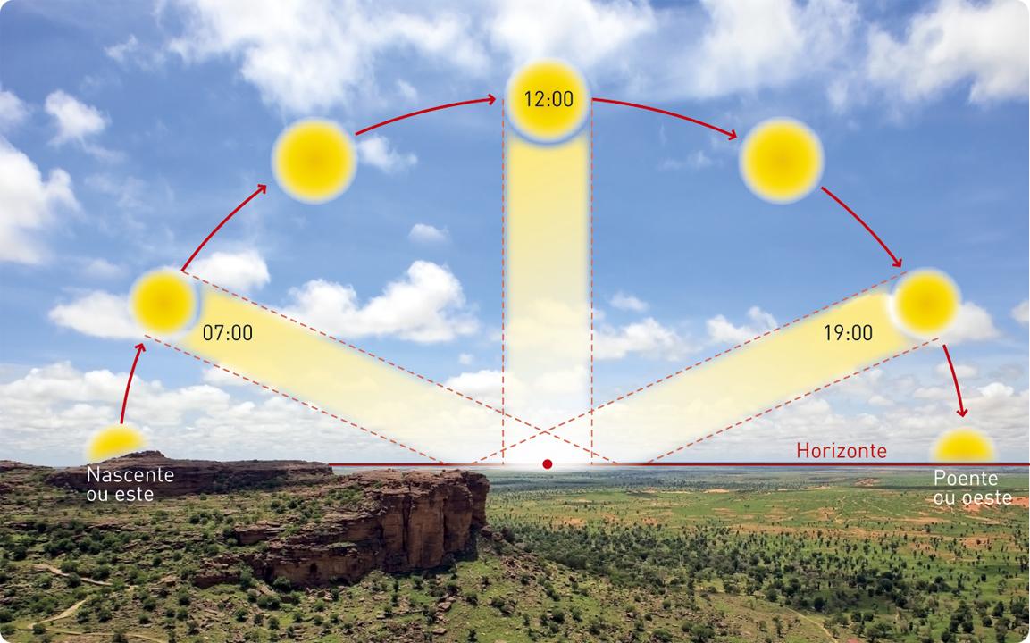 Orientação pelo sol.