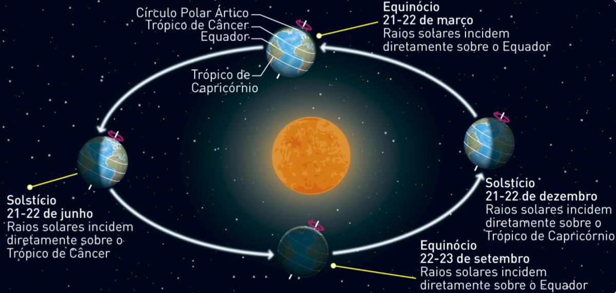 Movimento de translação da Terra.
