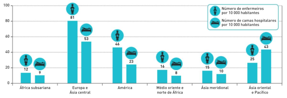 Número de enfermeiros e de camas hospitalares por cada 10 mil habitantes, por regiões do mundo, 2014.