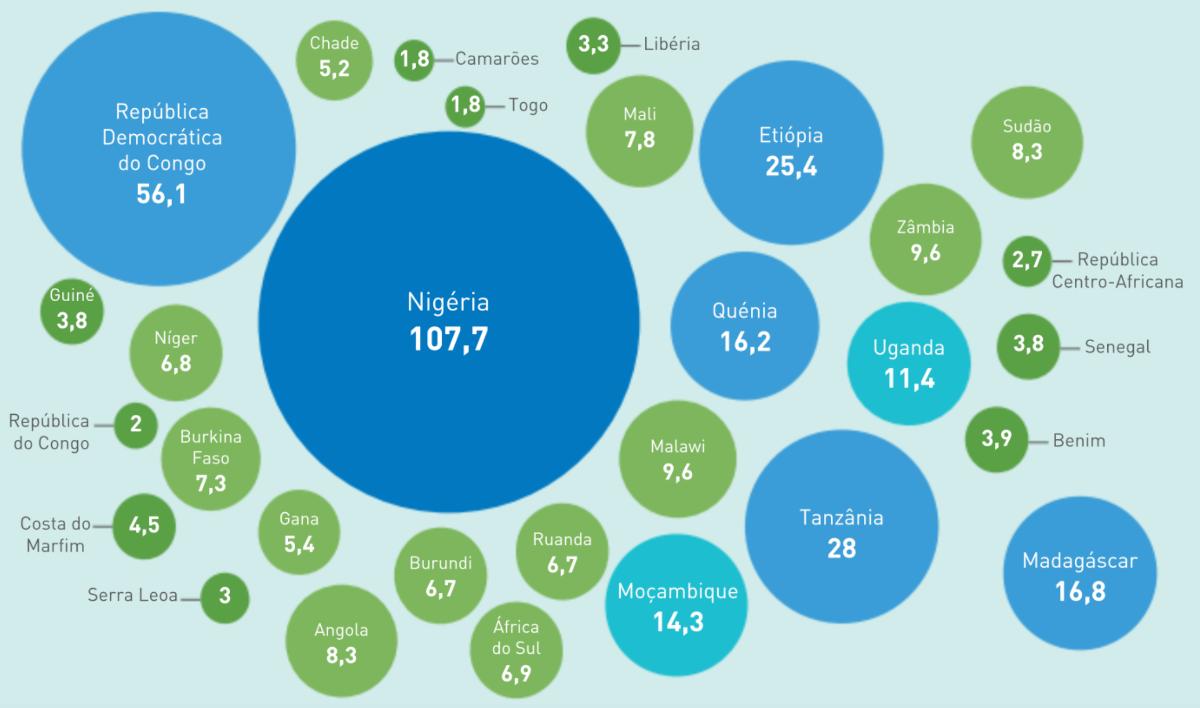 Número de pessoas pobres (em milhões) por país africano em 2014