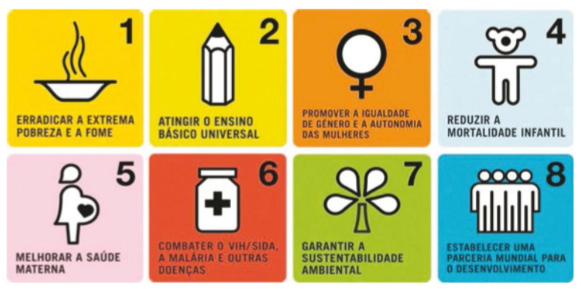 Objetivos de Desenvolvimento do Milénio.