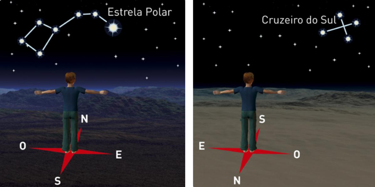 Orientação pela Estrela Polar no Hemisfério Norte e orientação pelo Cruzeiro do Sul no Hemisfério Sul.